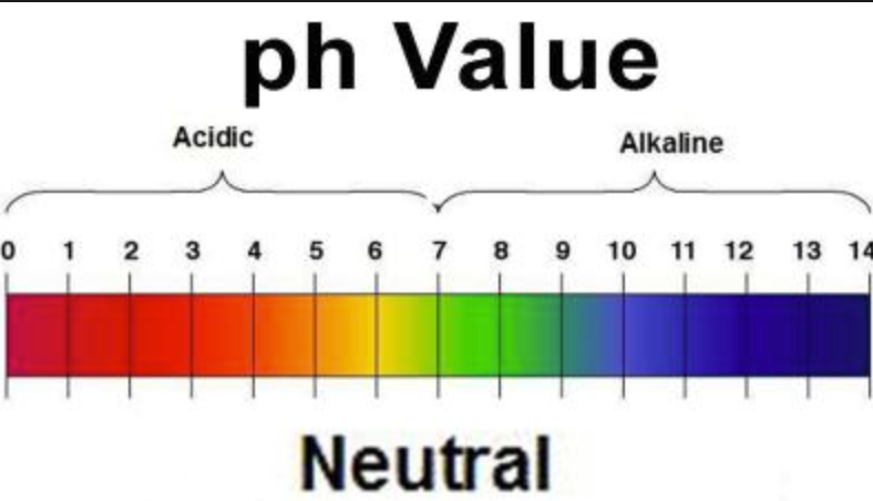 ph Value chart- Aquasprouts Australia