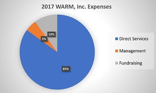 2017 Expenses Chart.jpg
