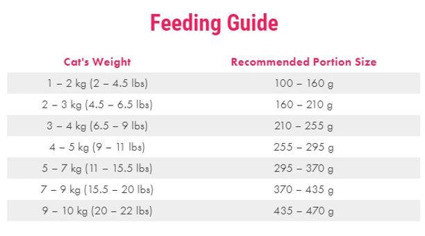 Cats Feeding Guidelines.jpg