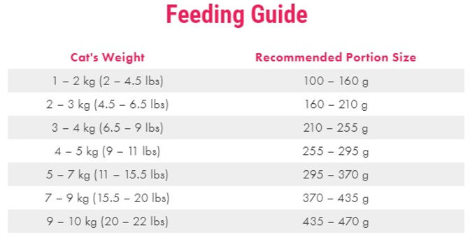 Cats Feeding Guidelines.jpg