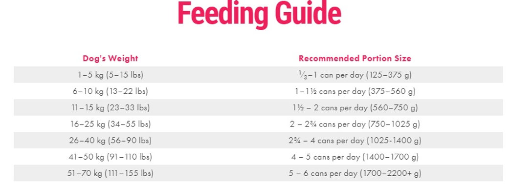 Dogs Feeding Guidelines.jpg