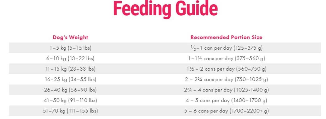 Dogs Feeding Guidelines.jpg