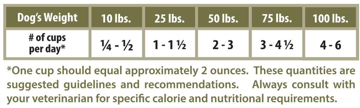 chicken meaty rox feeding guideline.jpg
