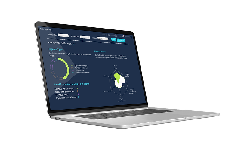 Management Dashboard Mindset Indicator Academy