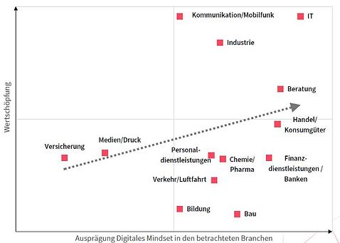 Zusammenhang der Ausprägung des digitalen Mindsets und des damit verbundenen Wertschöpfungspotenzials im Branchenvergleich
