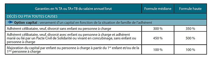 Garanties en % TA ou TA+TB du salaire annuel brut