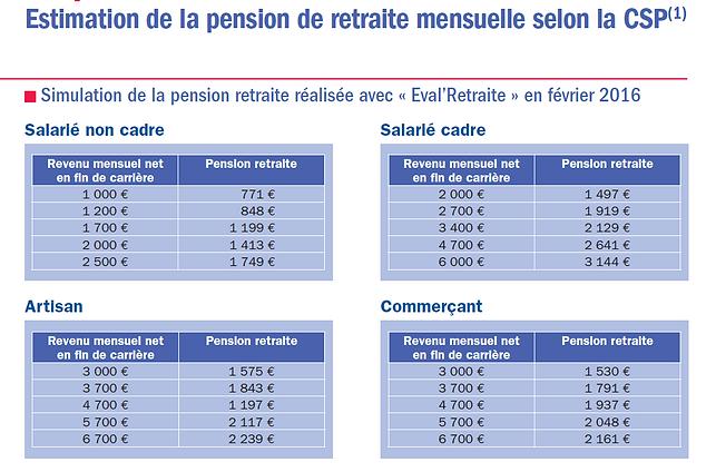 Estimation pension retraite mensu 1 sur