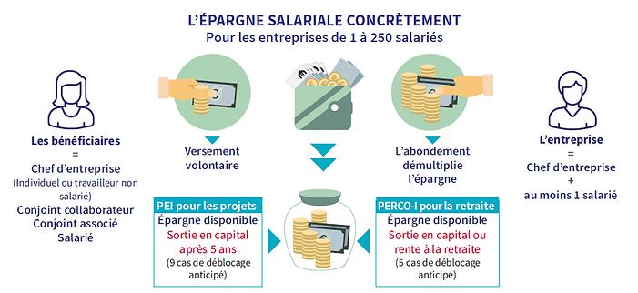 Le fonctionnement de l'epargne salariale pour le entreprise de 1 à 250 salarié pour les bénéficiaires et l'entreprise