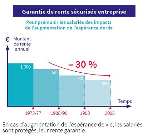 Prémunir les salariés des impacts de l'augmentation de l'esperance de vie