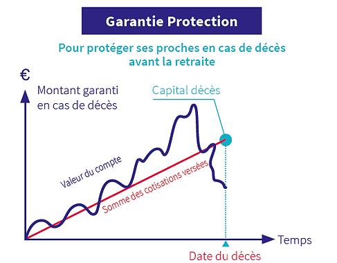 Protection de ces proche en cas de décès avant la retraite avec le contrat retraite salariale