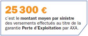 25300 € montant moyen par sinistre au titre de la garantie perte d'exploitation par AXA