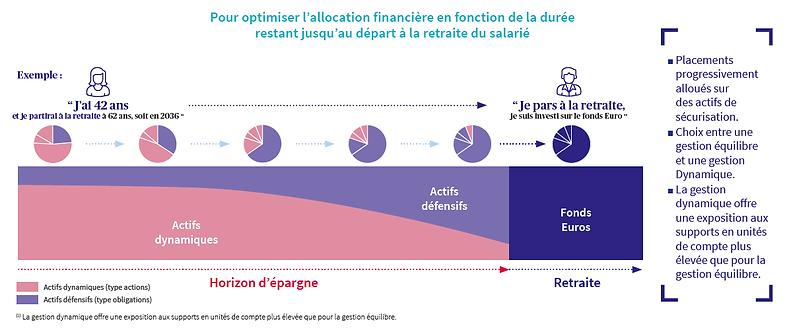 Pour optimiser l'allocation financière en fonction de la durée restat jusqu'au départ à la retraite du salarié