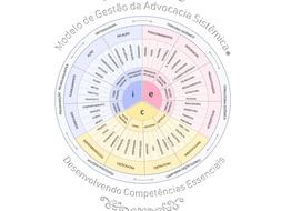 Disponibilizada a estrutura do Modelo de Gestão da Advocacia Sistêmica