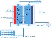 электро химическая активация