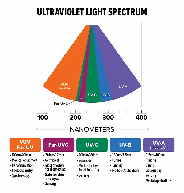 uv-info-spectrum.webp