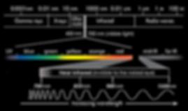 EMR spectrum and Visible + NIR