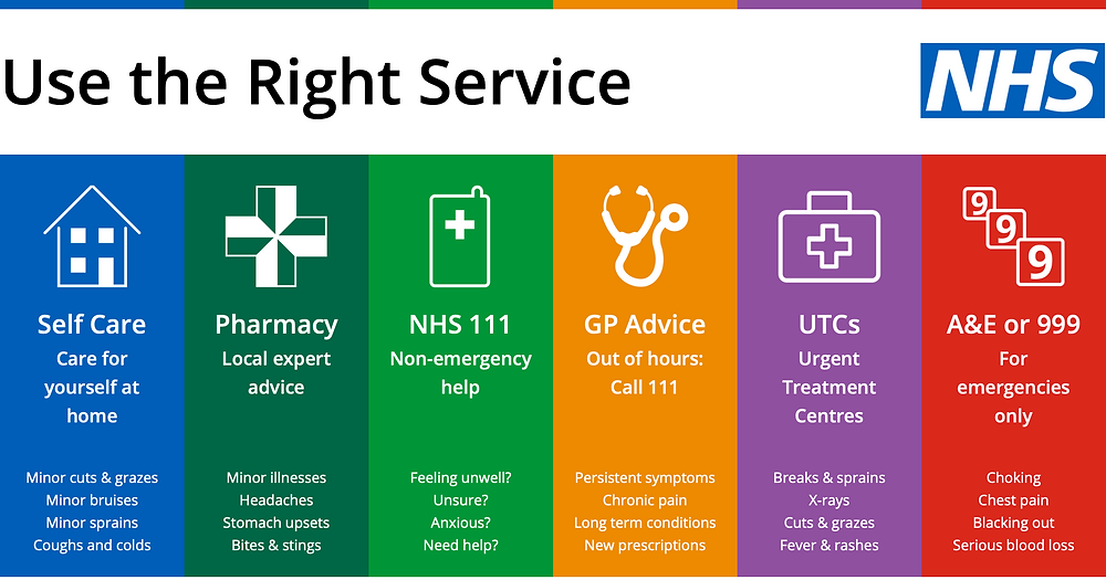 Use the right NHS service