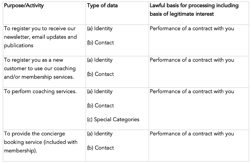 Purposes for which we will use your personal data.