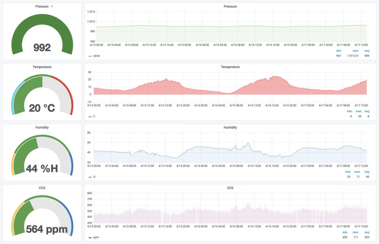 Messdaten - Grafik