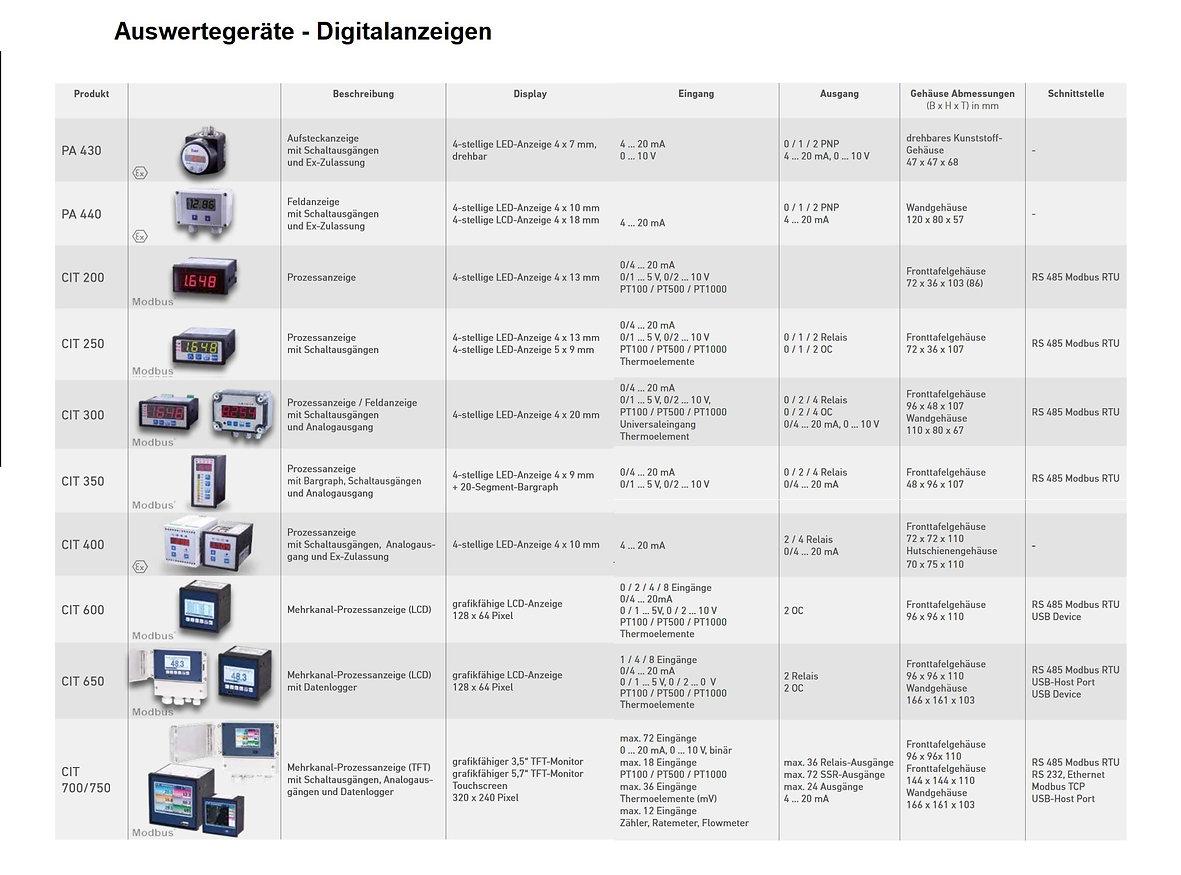 Digitalanzeigen_Datenlogger.jpg