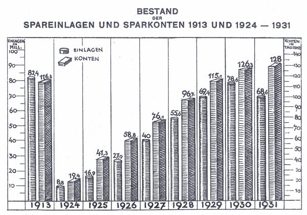 Spareinlagen und Sparkonten bei der Sparkasse der Hauptstadt Hannover, aus dem Geschäftsbericht 1931  © Deutscher Sparkassen- und Giroverband e.V., Sparkassenhistorisches Dokumentationszentrum Bonn