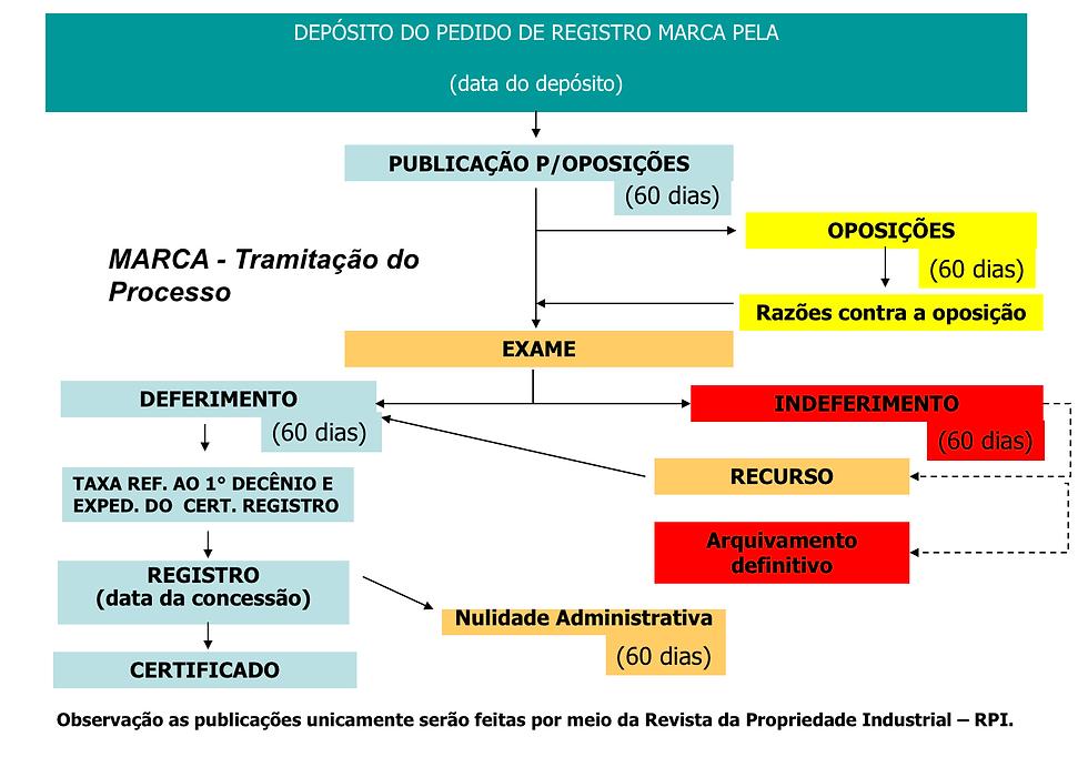fluxoregistromarcas.png