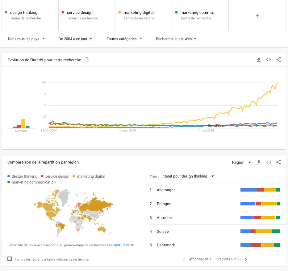 Le nombre de recherches sur le marketing digital croît très rapidement