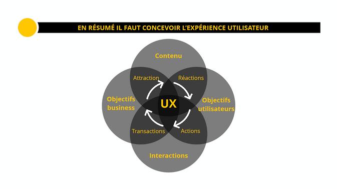 UXD les bases de l'experience utilisateu