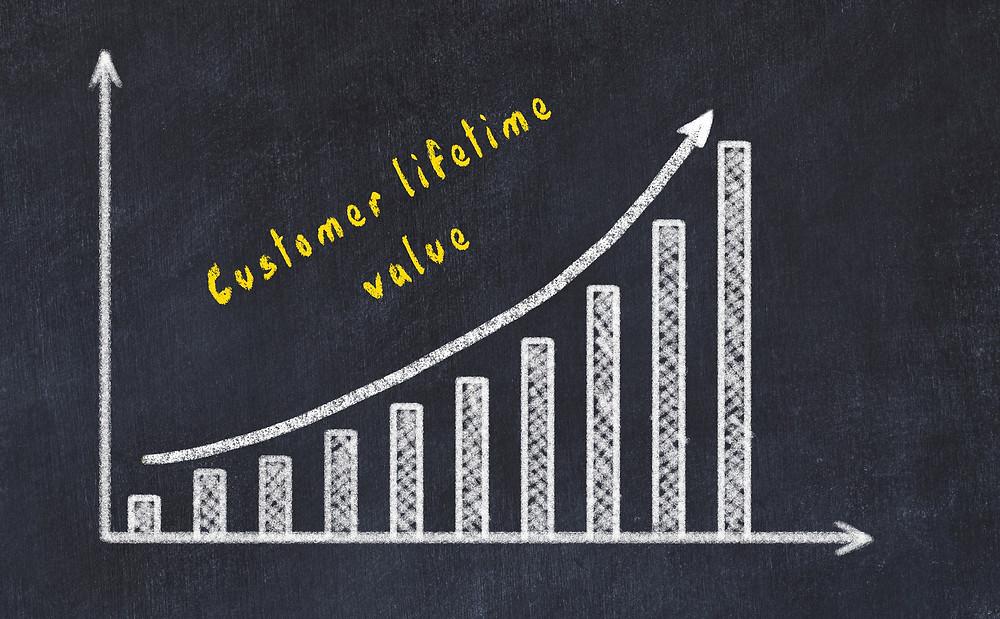 La croissance de l'entreprise augmente avec l'amélioration de la valeur vie du client