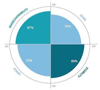 Orca Board Performance Data