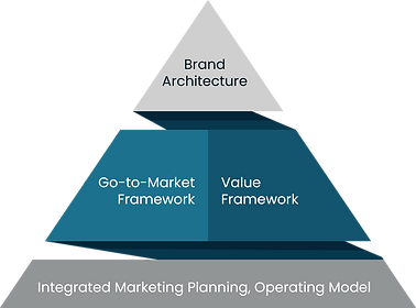 Brand-pyramid.png