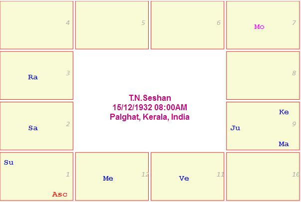 T.N.Seshan Horoscope