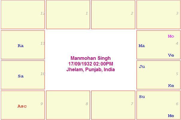 Manmohan Singh Horoscope