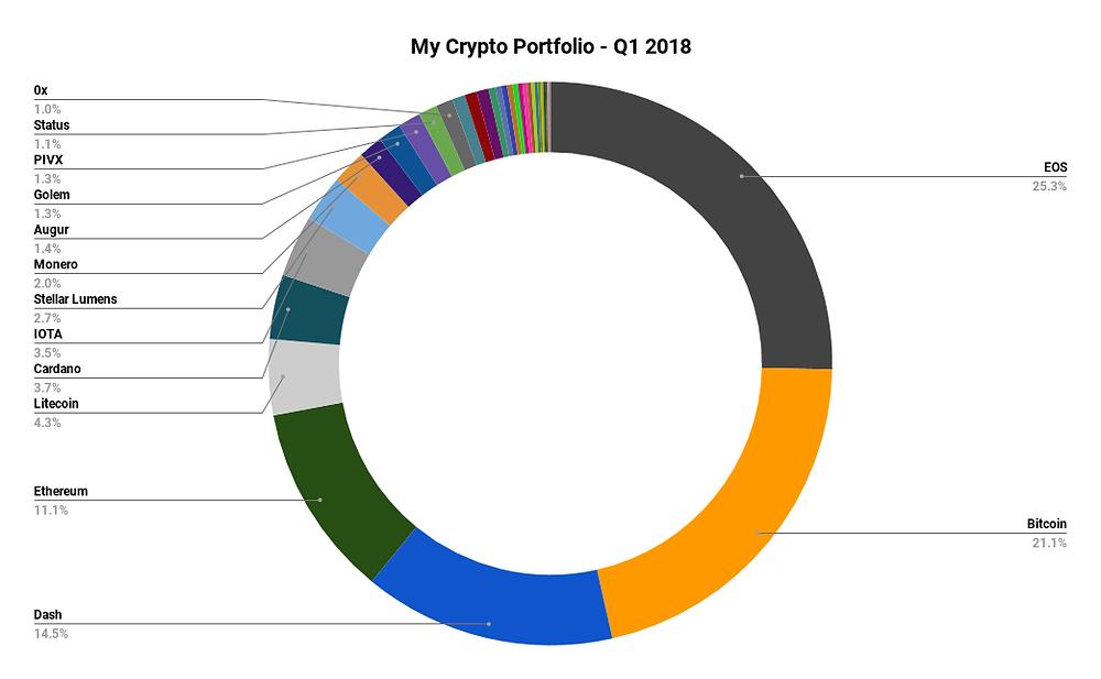 My Crypto Portfolio - Q1 2018