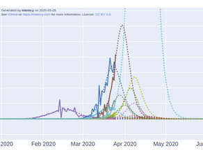 COVID-19                                 Probabilistic inference with logistic growth