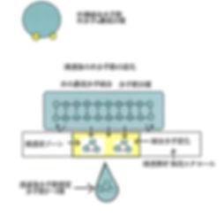 多くの機能面を有する「混和浸透液」ですが特に「ナノ化」「混和」「浸透」の機能性が大きな特徴です。