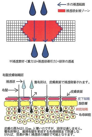 人体や素材、環境に対し無害で安全です。  すべての水溶液を常温・常圧で  素材の材質・組成などに全く影響なく混和・浸透する。  また、物質内に成分などを固定・定着させることも可能です。