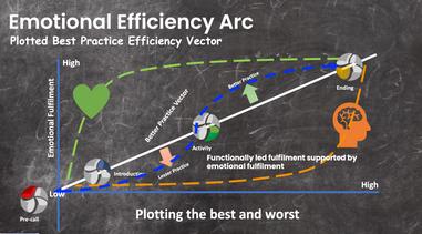 Emotional efficiency