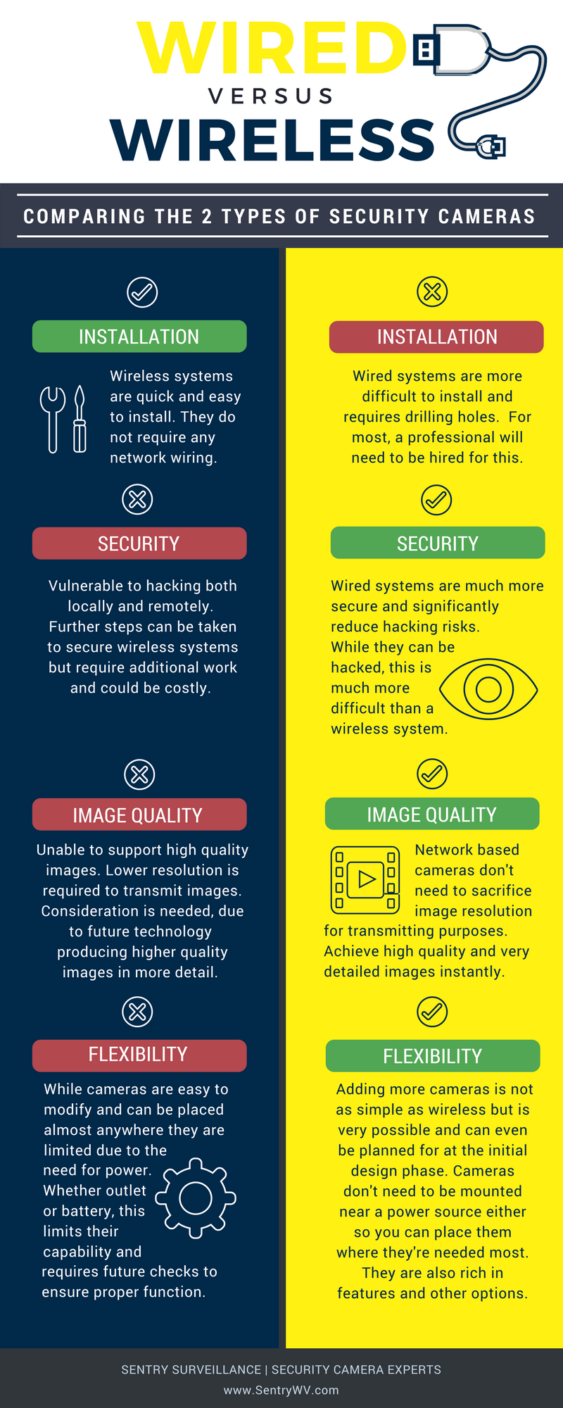 Wired Verses Wireless Security Cameras Infographic -  Comparing the 2 types of security cameras. Installation - Wireless systems are quick and easy to install. They do not require any network wiring. Wired systems are more difficult to install and requires drilling holes. For most a professional will need to be hired for this. Security - Wireless systems are vulnerable to hacking both locally and remotely. Further steps can be taken to secure wireless systems but require additional work and could be costly. Wired systems are much more secure and significantly reduce hacking risks. While they can be hacked, this is much more difficult than a wireless system. Image quality - Wireless systems are unable to support high quality images. Lower resolution is required to transmit images. Consideration is needed due to future technology producing higher quality images in more detail. Wired systems have network based cameras that don't need to sacrifice image resolution for transmitting purposes. Achieve high quality and very detailed images instantly. Flexibility - Wireless systems. While cameras are easy to modify and can be placed almost anywhere they are limited due to the need for power. Whether outlet or battery, this limits their capability and requires future checks to ensure proper function. Wired systems. Adding more cameras is not as simple as wireless but is very possible and can even be planned for at the initial design phase. Cameras don't need to be mounted near a power source either so you can place them where they're needed most. They are also rich in features and other options.