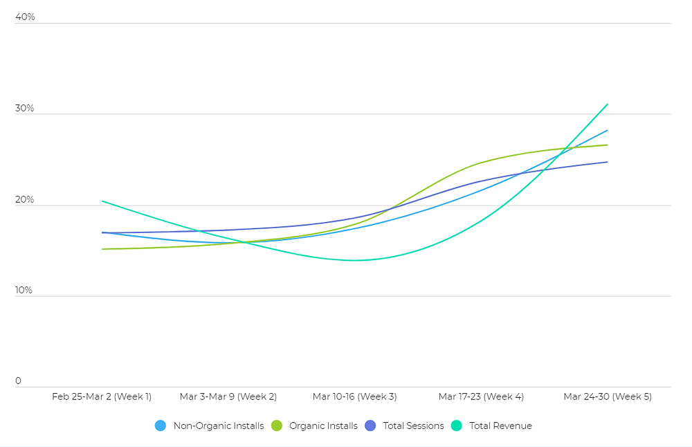 Impact of coronavirus on mobile apps