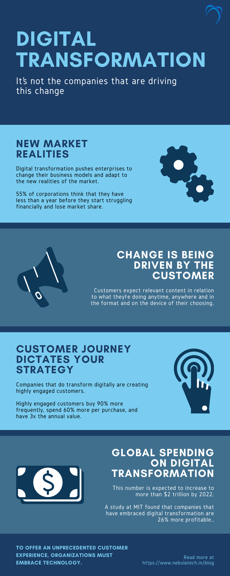 Driving digital transformation for your business