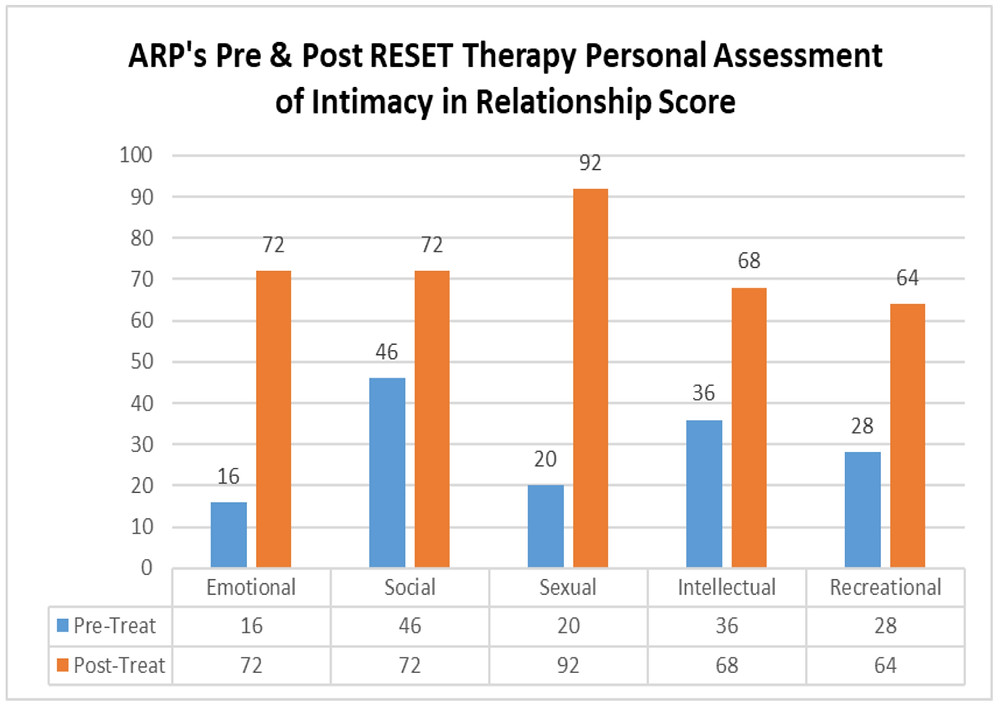 ARP's Pre and Post RESET Therapy Assessment