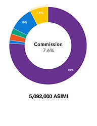 Asimi token affiliate commission allocation