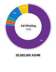 Asimi token minting allocation