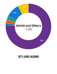 Asimi token staff allocation