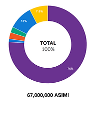 Asimi total supply