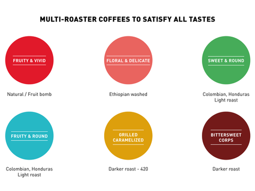 Discover notes and flavors: Better understand the vocabulary of coffee
