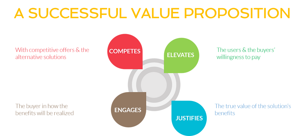 Value-based Pricing Strategy Blog by Pricing Innovations