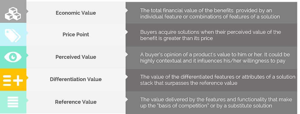 Value-based pricing by Pricing Innovations.