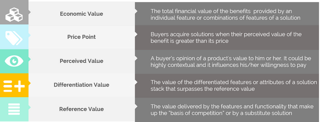How to Quantify the Benefits of a Solution